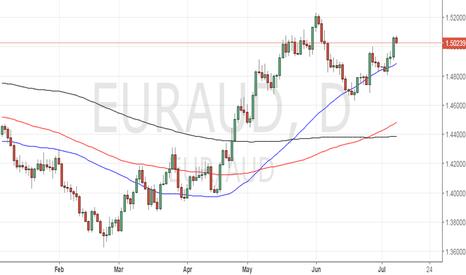 EURAUD: EUR/AUD - Buy on dips to 1.5