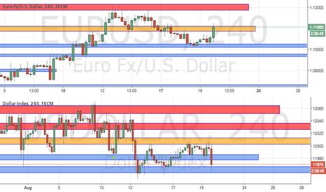 EURUSD: Dollar Bounce. Euro to Go Down.