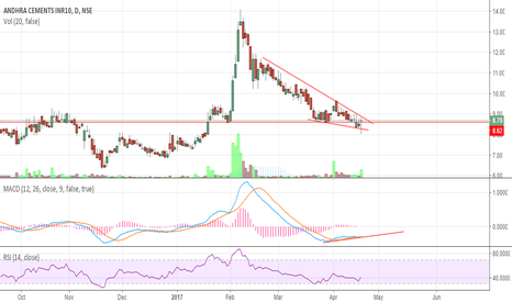 ANDHRACEMT: ANDHRA CEMENTS FORMING DESCENDING TRIANGLE AND BULLISH DIVERGENC