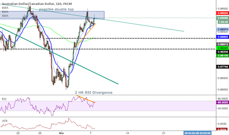 AUDCAD: AUDCAD 120 - RETEST - DOUBLE TOP - REJECTION - RSI DIV.