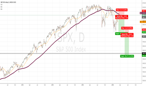 SPX: Short on S&P 500
