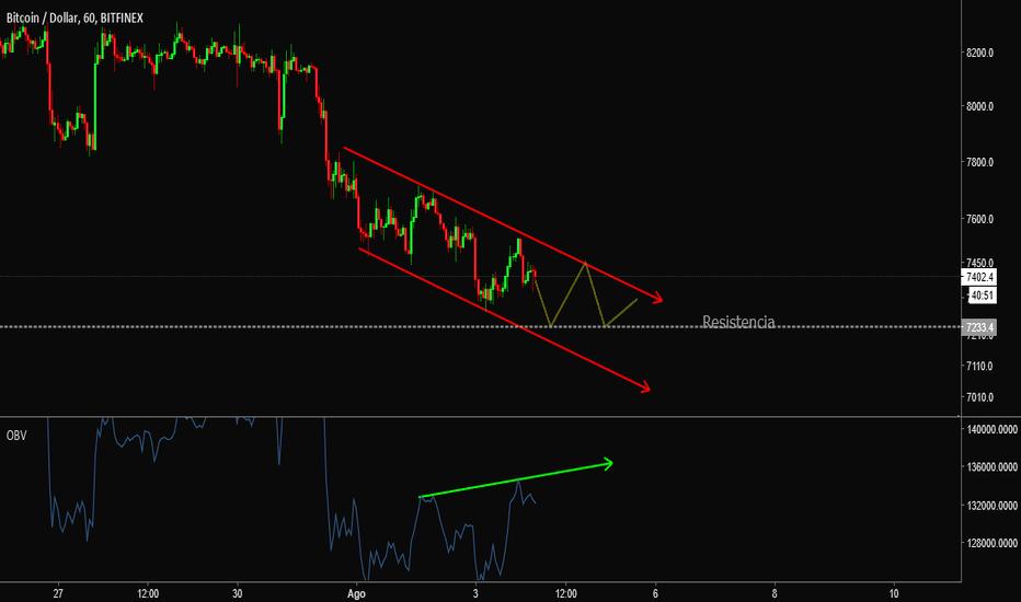 BTCUSD: BTC/USD - H1 - Bitfinex // 21:20 - 03/08/2018