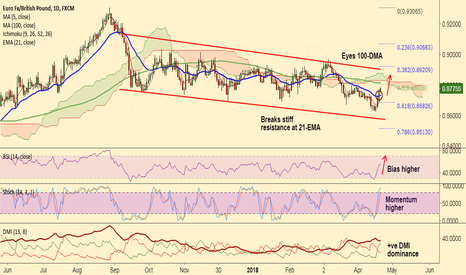 EURGBP: EUR/GBP eyes 100-DMA, stay long
