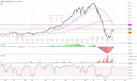 ETE: ETE - weekly bullish.