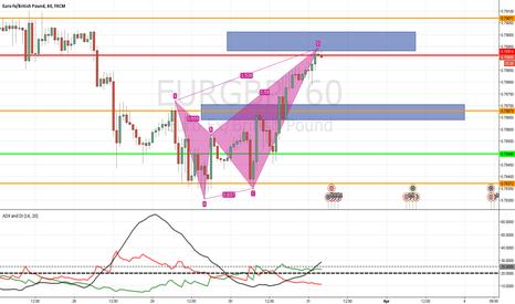 EURGBP: EURGBP H1 Reverse soon?