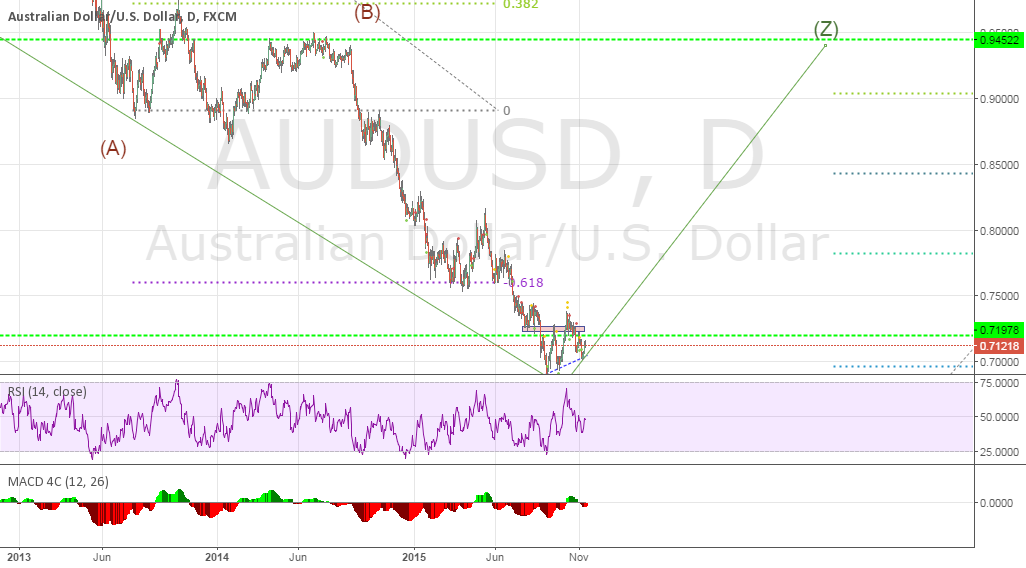AUDUSD seems to be headed up in long term