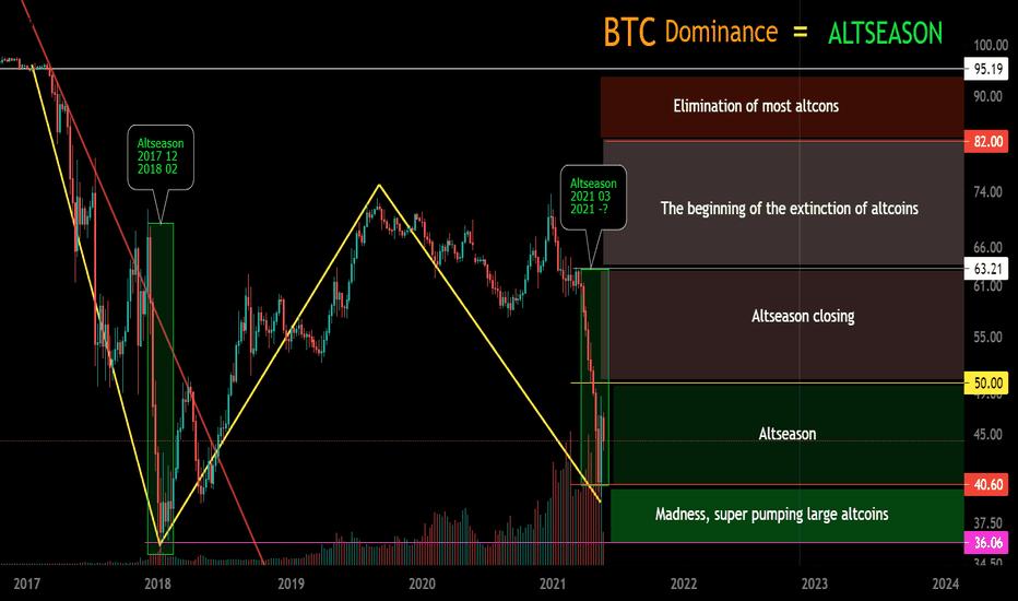 bitcoin dominance tradingview)