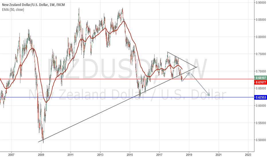 NZDUSD: NZDUSD. Bears Struggling to close below 0.6800 Crucial Support!