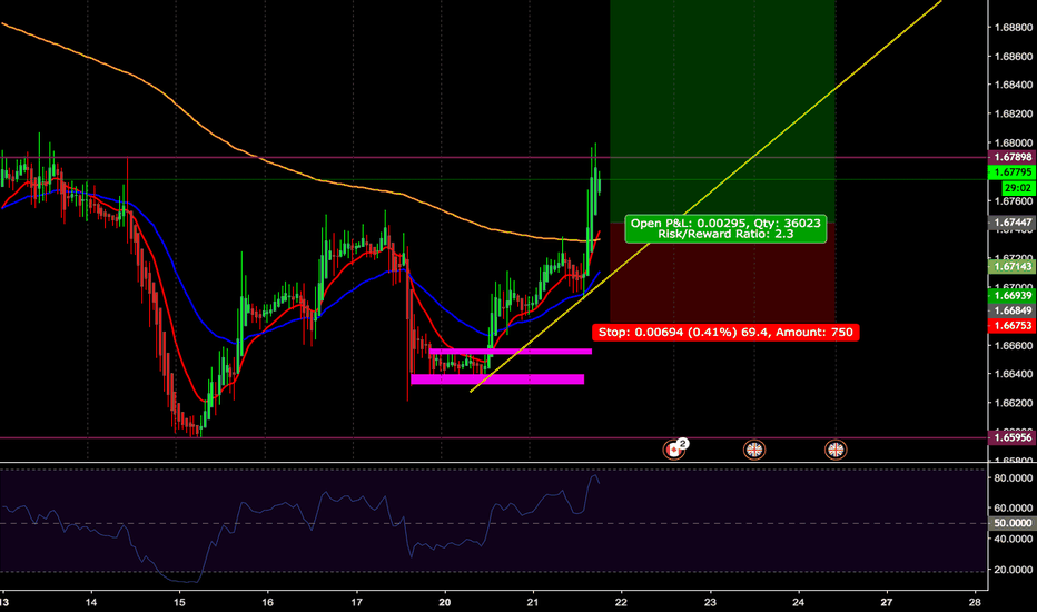 GBPCAD: BUY LIMIT ORDER ON GBPCAD - I SEE BULLS ROCKING THIS WEEK