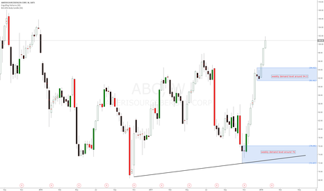 ABC: #ABC Amerisource Bergen weekly demand zones