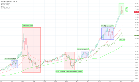 IXIC: IXIC: Bubble or Brief Bear Market?