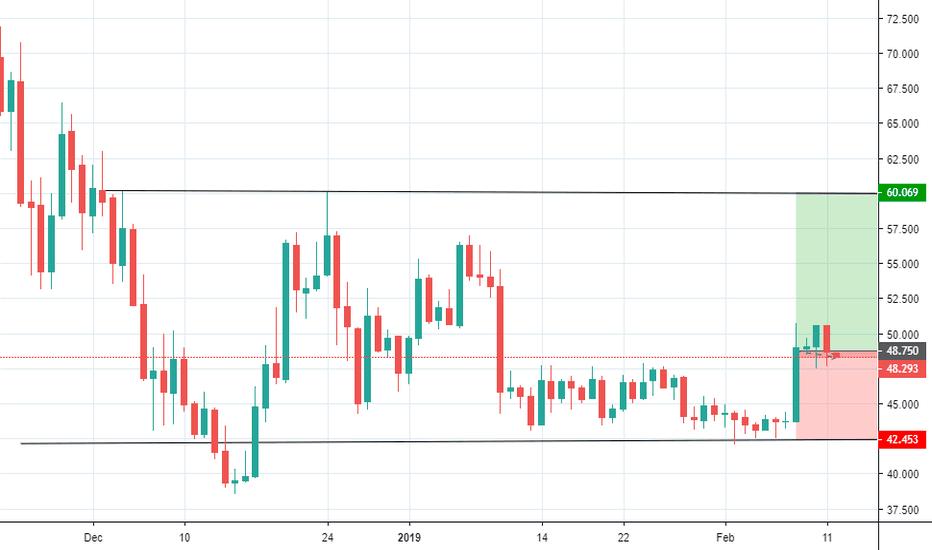 XMRUSD: XMR/USD - Feb 11th, 2019