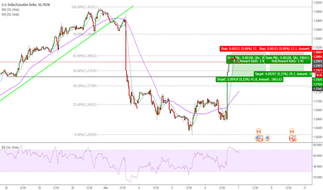 USDCAD: Trade the Fibonacci Bounce