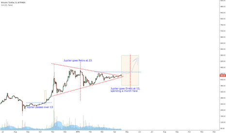 BTCUSD: Bitcoin's Sun trine transiting Jupiter