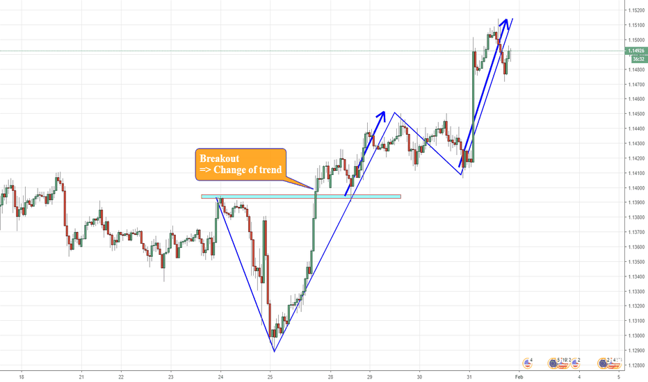 EURUSD: (Review) Definition trend and change of trend ( Trend reversal)