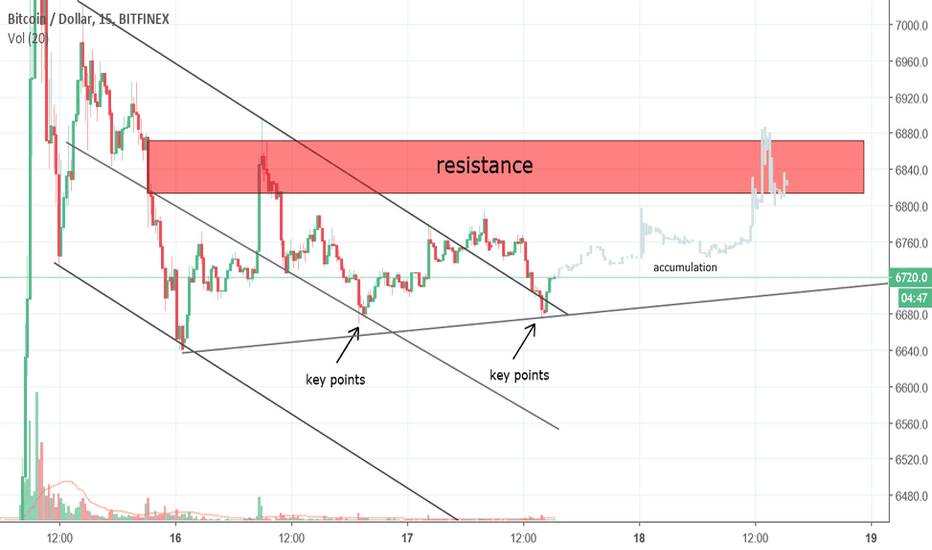 BTCUSD: Bitcoin in the next two days...