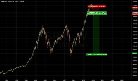 SPX: S&P Crash