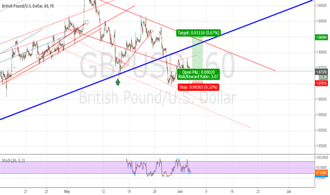 GBPUSD: Buyers will test the vertical resistance 1.6848
