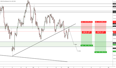 GBPJPY: Targets at 138.10 and 137.10