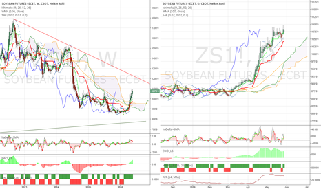 ZS1!: Soybeans showed the direction first in agri space