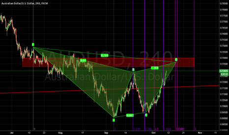AUDUSD: AUDUSD - bearish Gartley into prior support.