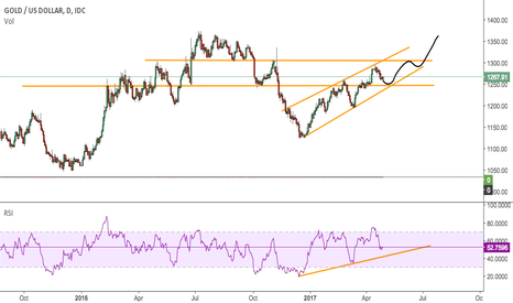 XAUUSD: Gold in a channel