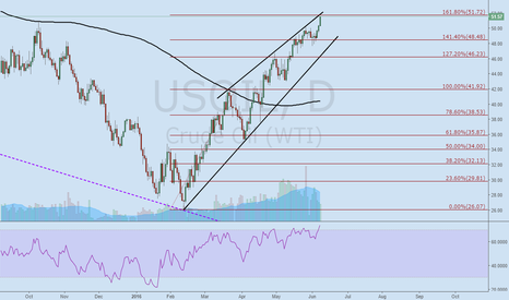 USOIL: USOIL. Possible exhaustion in the uptrend