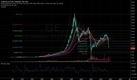 GE: Continue Short