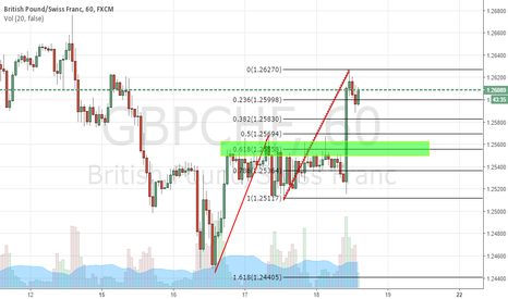 GBPCHF: GBPCHF potential long