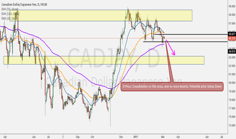 CADJPY: Potential Price to the Downside