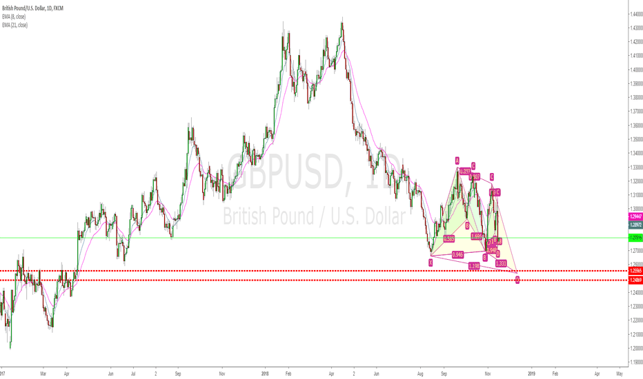 GBPUSD: Harmonic patterns on GBPUSD, back to back and combinations!