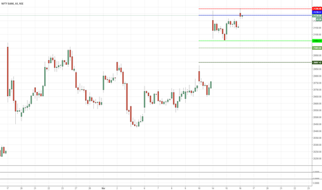 BANKNIFTY: Bank Nifty Short !!! Low risk small sl trade.