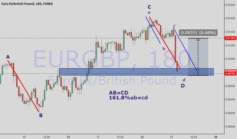 EURGBP: geometry of corrections 2