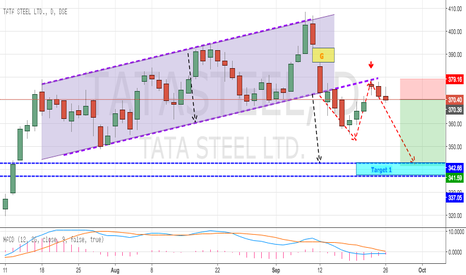 TATASTEEL: Tata Steel at High Reward Ratio Setup