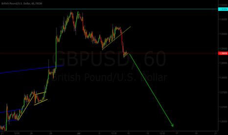 GBPUSD: GBP/USD 1H Bearish Flag SELL