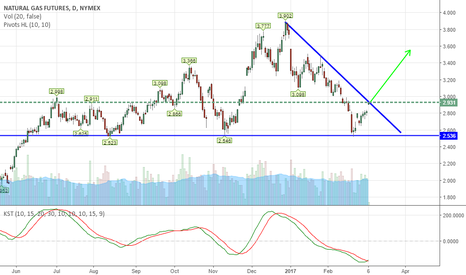 NG1!: Natural Gas- Moving into the control of Bulls