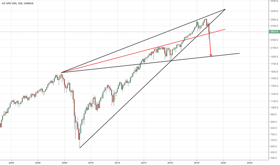 SPX500USD: SPX500: Monthly - Below the Red Line and it moves towards 1800