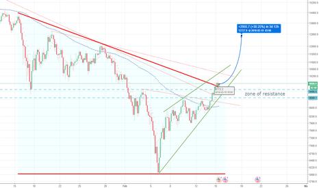 BTCUSD: Bitcoin buy idea: another %30 profit in 3 days