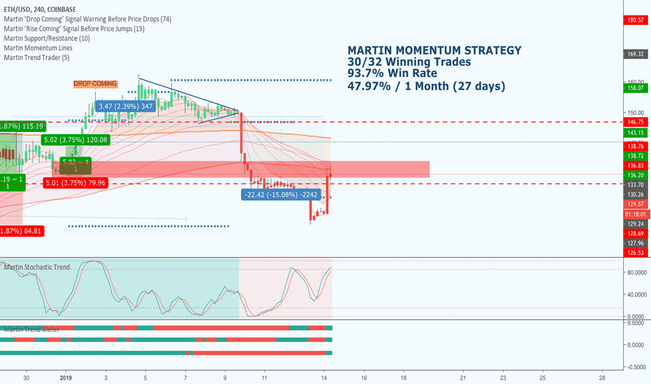 ETHUSD: ETHUSD - 15.08% Profit On Short Trade With Martin Trend Trader!!