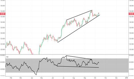 EURJPY: EUR/JPY - RSI Divergence