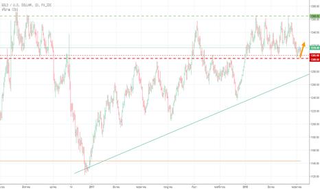 XAUUSD: Gold จังหวะ Buy ของการเทรดระยะสั้น