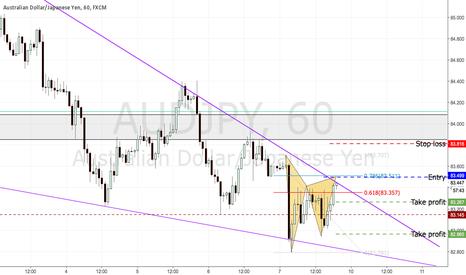 AUDJPY: Downtrend wedge pattern