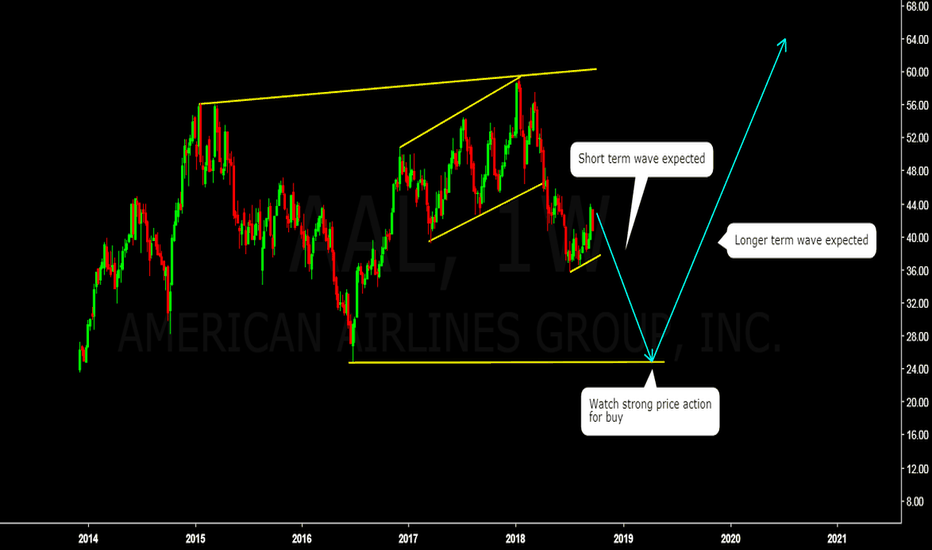 AAL: AMERICAN AIRLINES SELL FOR SHORT TERM, BUY FOR LONGER TERM