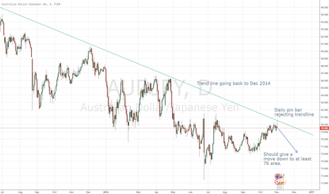 AUDJPY: AUDJPY Short off daily pin bar