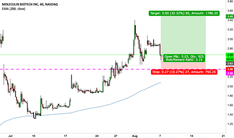MBRX: Taking another swing here