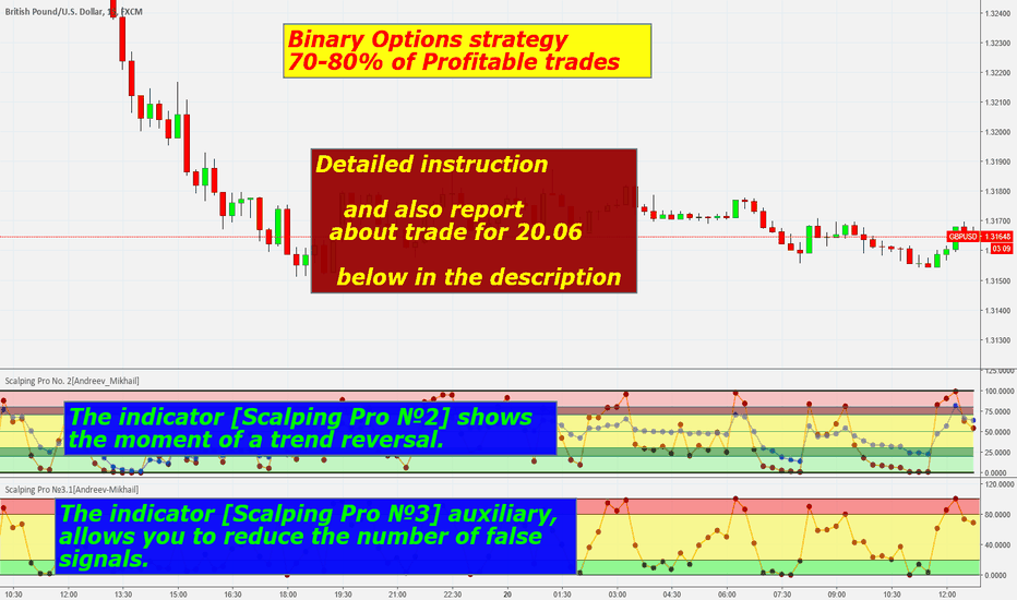 GBPUSD: Strategy For Binary Options a profit of 700$ per day 5M
