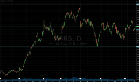 ARRS: Support and Resistance