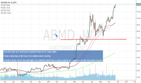 ABMD: $ABMD continued trend