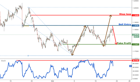 EURUSD: EURUSD profit target reached perfectly, prepare to sell