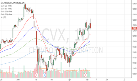 CVX: Are the bears coming?